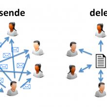 Dele eller sende, modifisert etter foredrag fra @idaaa